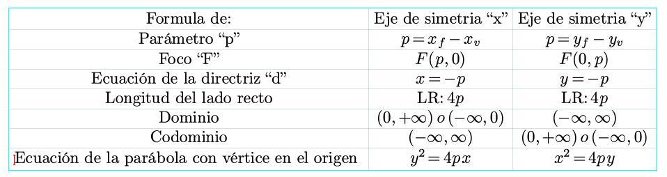 Ecuaci n de la par bola con v rtice en el origen for Significado de fuera