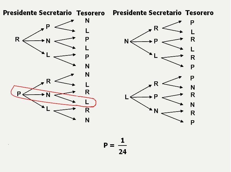 Diagramas De árbol En Probabilidad Matemáticas Modernas