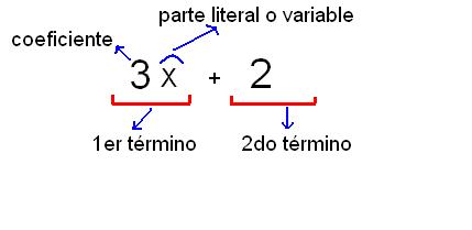 Concepto De Monomio Matematicas Primer Mashpeecommons Com
