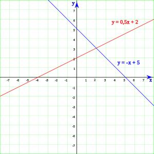 funciones lineales ejercicios