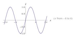 funciones trigonométricas en el plano cartesiano 4