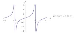 funciones trigonométricas en el plano cartesiano 6