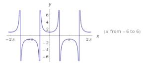 funciones trigonométricas en el plano cartesiano 8
