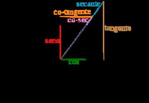Círculo trigonométrico y funciones trigonométricas