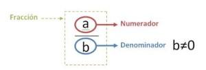 Ejercicios de multiplicación de fracciones 1