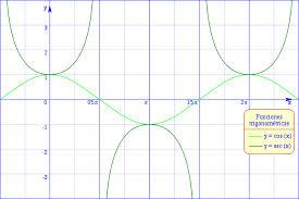 Funciones trigonométricas recíprocas 2