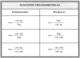 Funciones trigonometricas fundamentales y reciprocas
