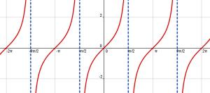 Graficar funciones trigonométricas 3