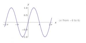 funciones trigonométricas gráficas