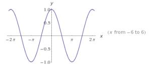 funciones trigonométricas en el plano cartesiano 5