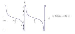 funciones trigonométricas en el plano cartesiano 7