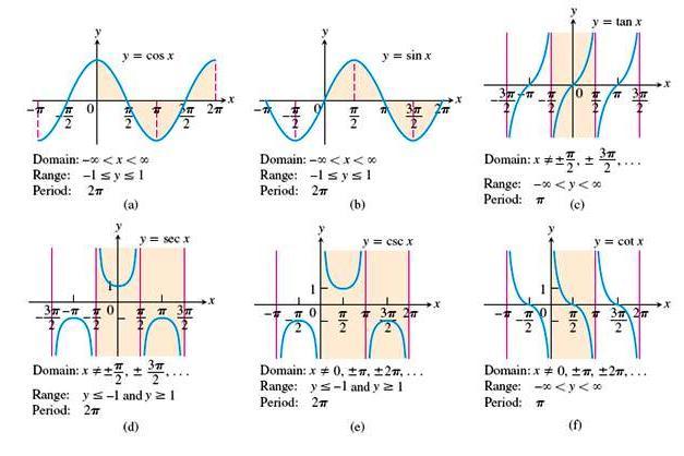 Trigonometria Operaciones Related Keywords & Suggestions ...