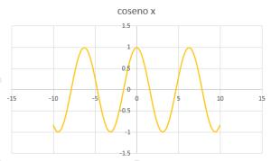 gráfica de las funciones trigonométricas 1