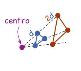 homotecia de centro