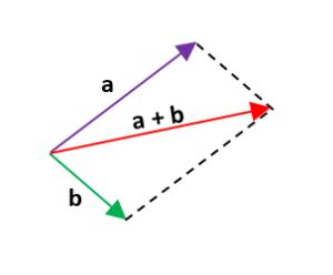 Ejercicios de suma de vectores 1.1