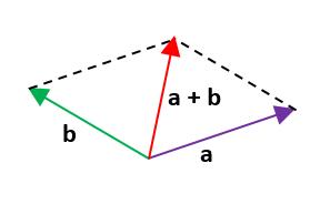 Ejercicios de suma de vectores 4.1