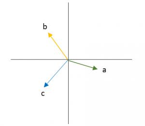 Métodos gráficos para sumar vectores 1
