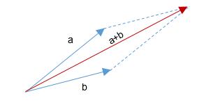 Suma de vectores gráficamente 2