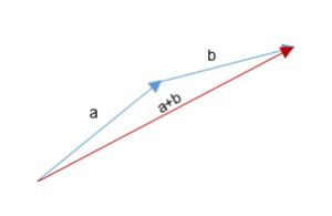 Suma de vectores gráficamente 3