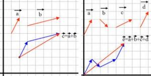 Suma de vectores gráficamente