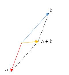 operaciones de vectores 2