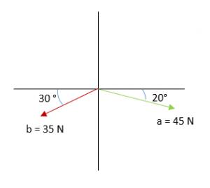Propiedades de la suma de vectores