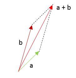 suma de vectores ejercicios 3.1