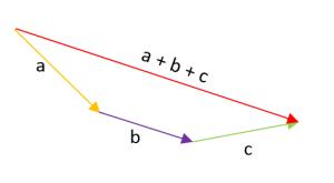 suma de vectores por el método gráfico 1.3