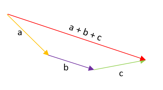 Suma tres vectores