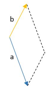 suma de vectores por el método gráfico 2.2