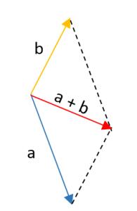 suma de vectores por el método gráfico 2.3