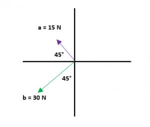 Ejemplos de suma de vectores 1
