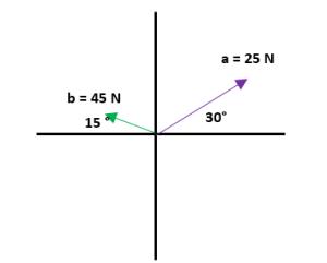 Ejemplos de suma de vectores 2