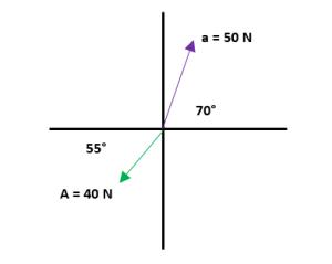 Ejemplos de suma de vectores 3