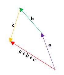 Ejemplos de suma de vectores 5.1