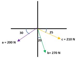 Ejercicios de suma de vectores 6