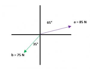 Suma de vectores ejemplos 1
