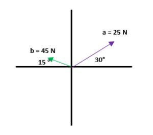 Suma de vectores ejemplos 2