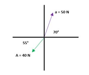 Suma de vectores ejemplos 3