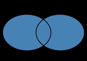 Unin e interseccin de conjuntos matemticas modernas la unin e interseccin de conjuntos son las operaciones ms reconocidas y utilizadas en relacin a la teora de conjuntos en base a ellas ccuart Images