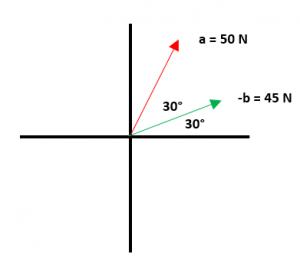 Ejemplos de resta de vectores 1.1