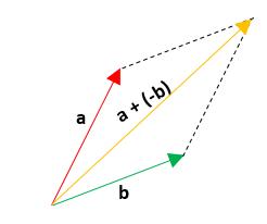 Ejemplos de resta de vectores 1.2