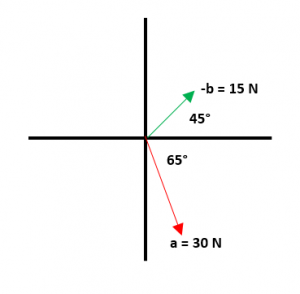 Ejemplos de resta de vectores 2.1