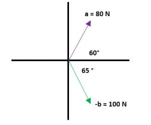 Ejemplos de resta de vectores 3.1