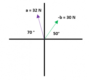 Ejemplos de resta de vectores 4.1