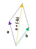 Ejemplos de resta de vectores 4.2
