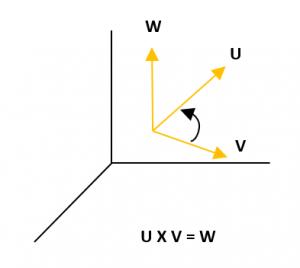 Ejemplos resueltos de multiplicación de vectores
