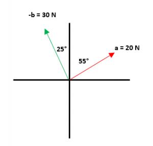 Ejemplos resueltos de resta de vectores 1.1