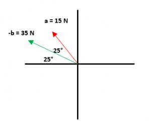 Ejemplos resueltos de resta de vectores 3.1