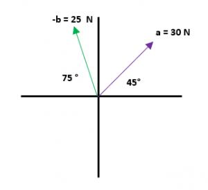 Ejemplos resueltos de resta de vectores 6.1